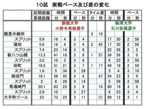 実戦ペース変化.jpg