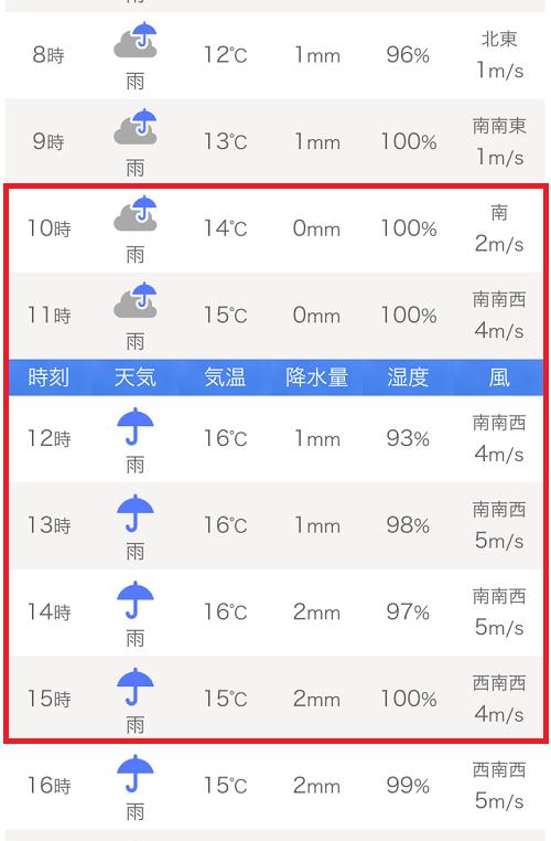 堺 市 西区 天気 予報
